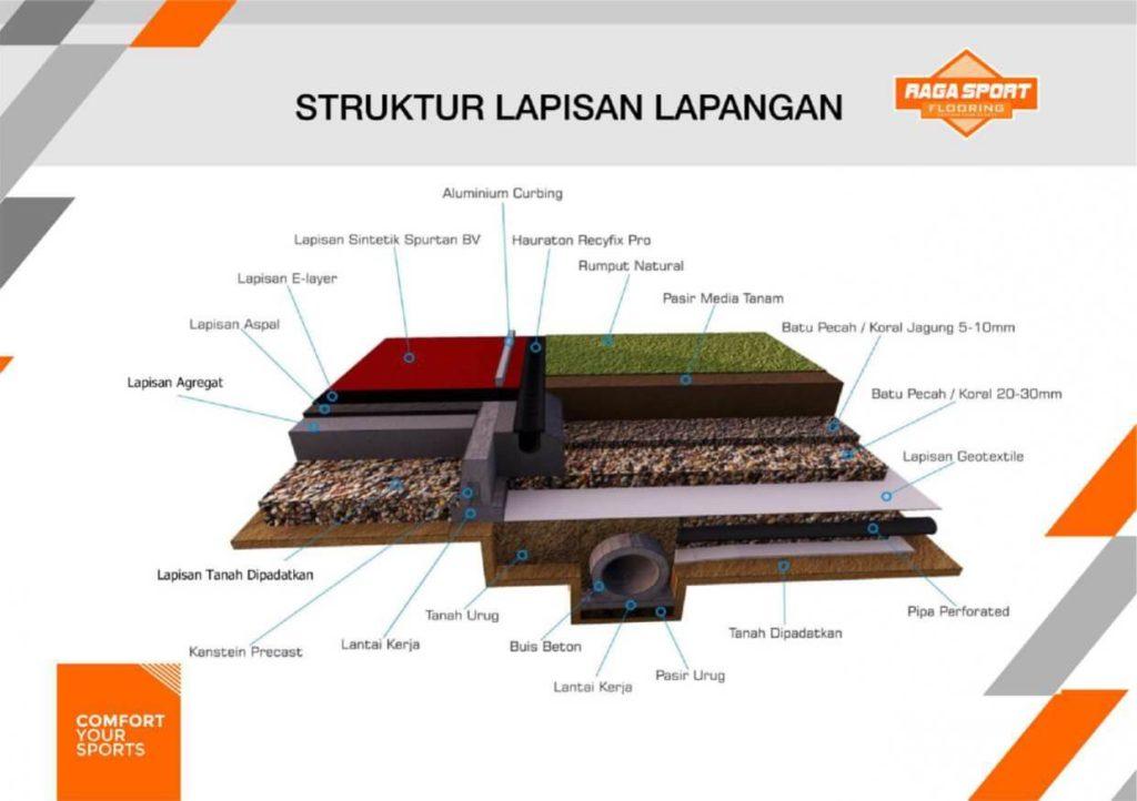 biaya pembuatan lapangan sepak bola sintetis